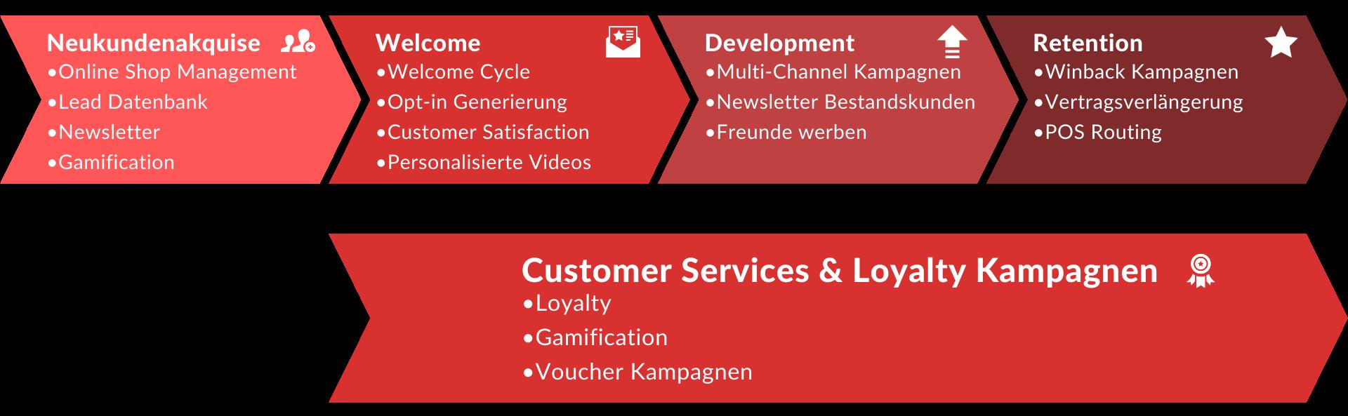 Customer Journey im Digital Marketing